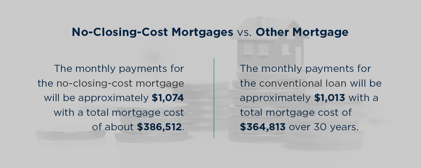 no closing cost mortgages vs other mortgage