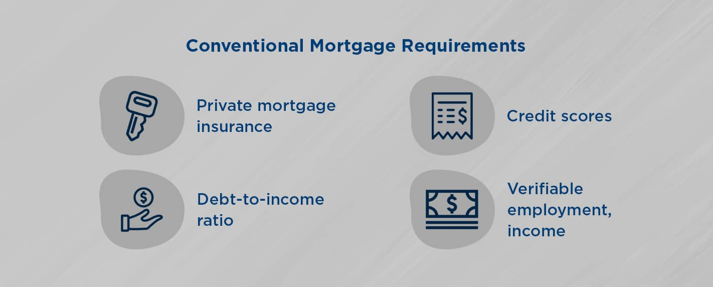 conventional mortgage requirements