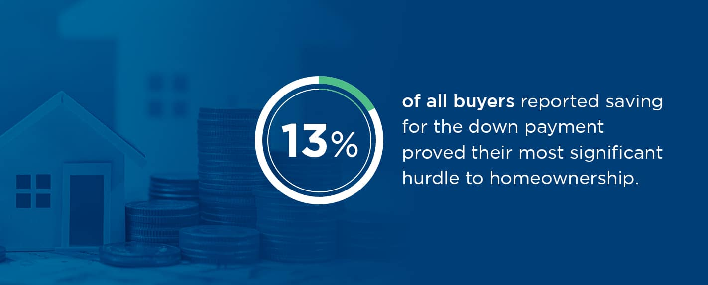 13% of all buyers reported saving for the down payment proved their most significant hurdle