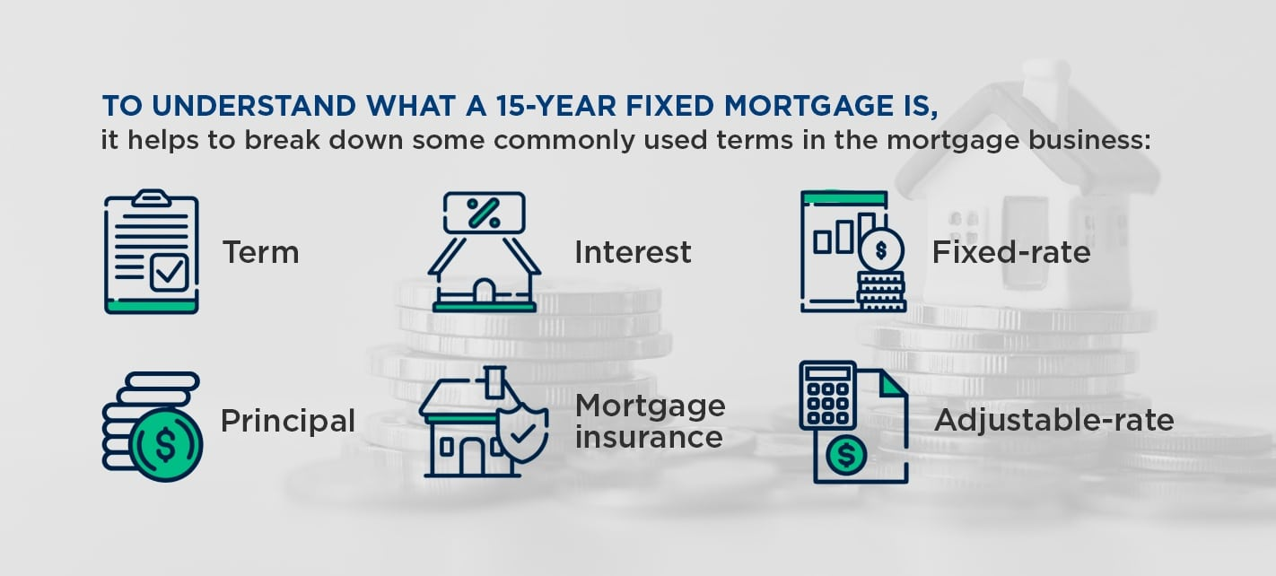 Terms in the mortgage business