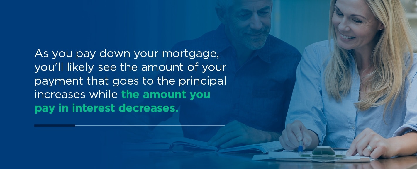 What makes up your mortgage payment