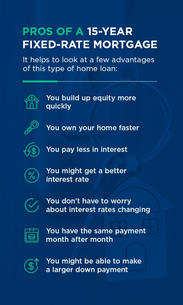 Pros of a 15 year fixed rate mortgage